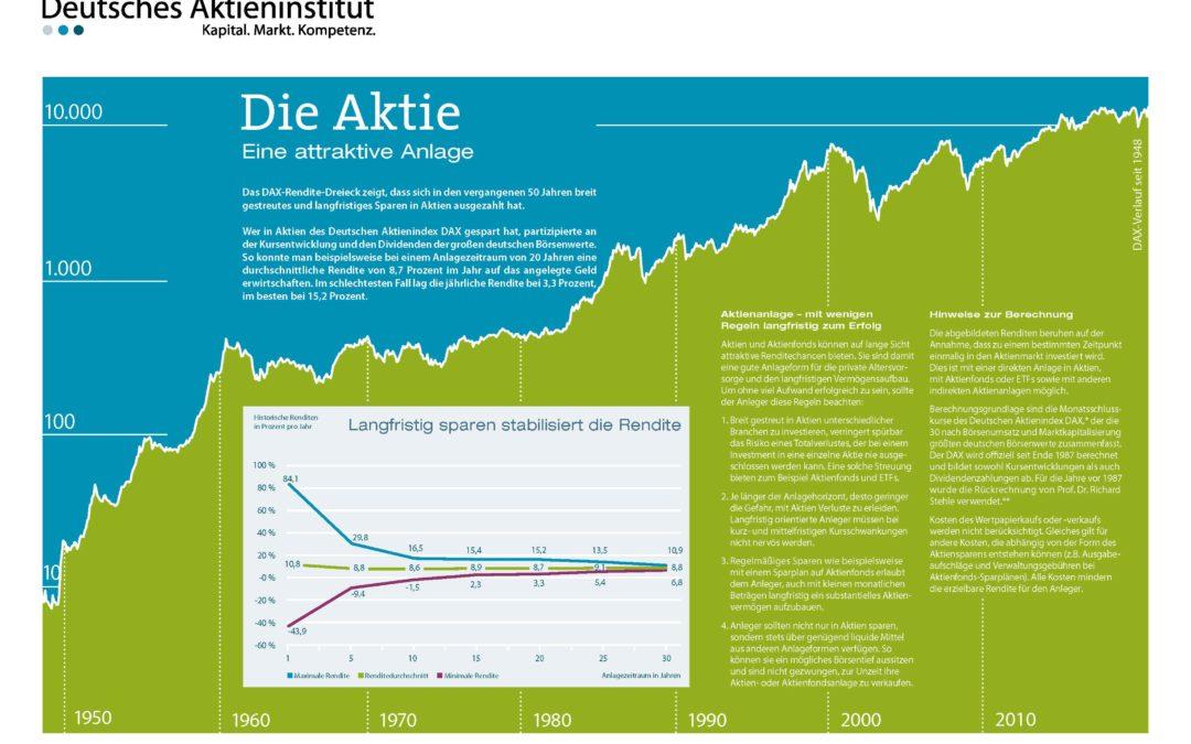 Aktienrente für ALLE
